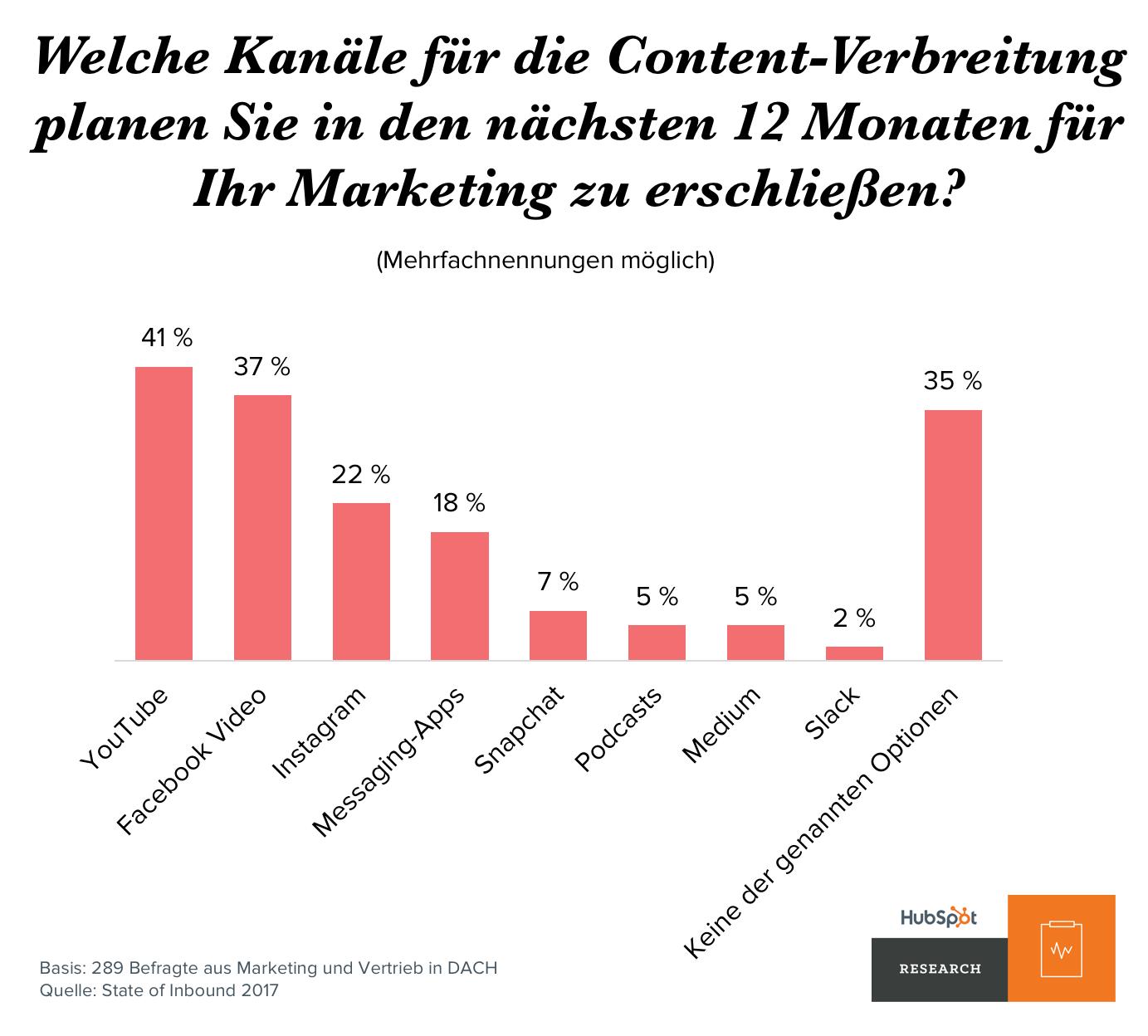 Kanaele der Zukunft für Content als Marketing Instrument