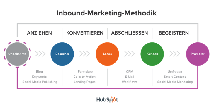 Die Inbound-Marketing-Methodik von HubSpot