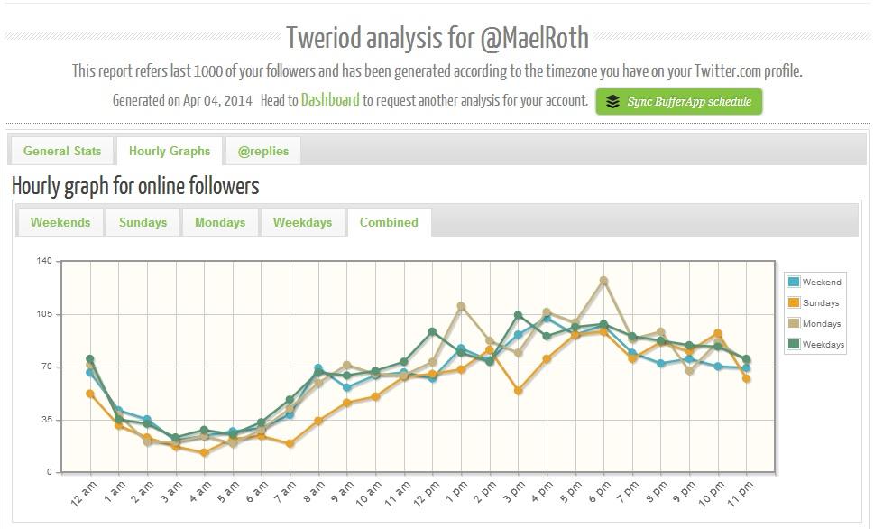 Wie erfahre ich wann Twitter-Follower online sind?