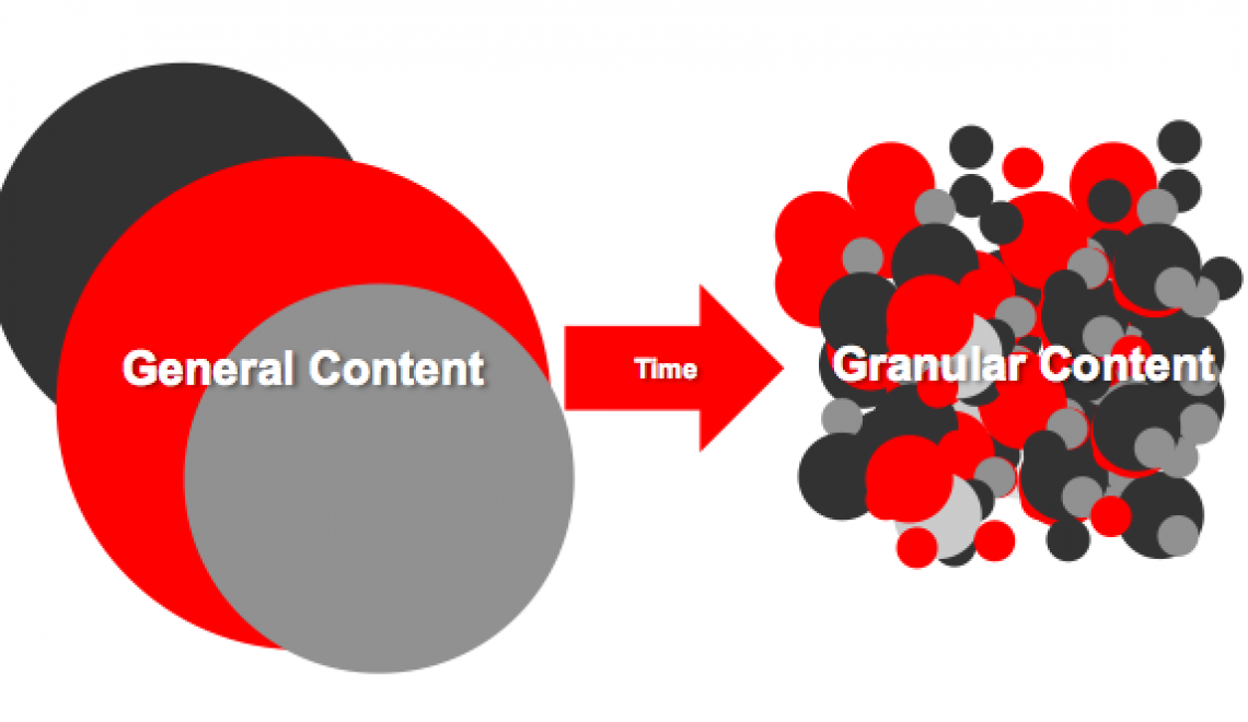 Content Shock? Content Marketing muss granularer werden! (Doug Kessler)