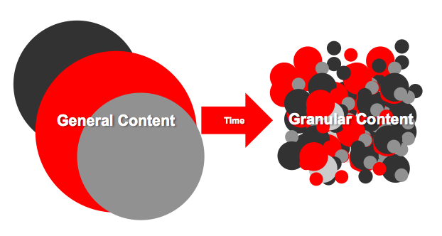 Granular Content (Rights Velocity Partners)