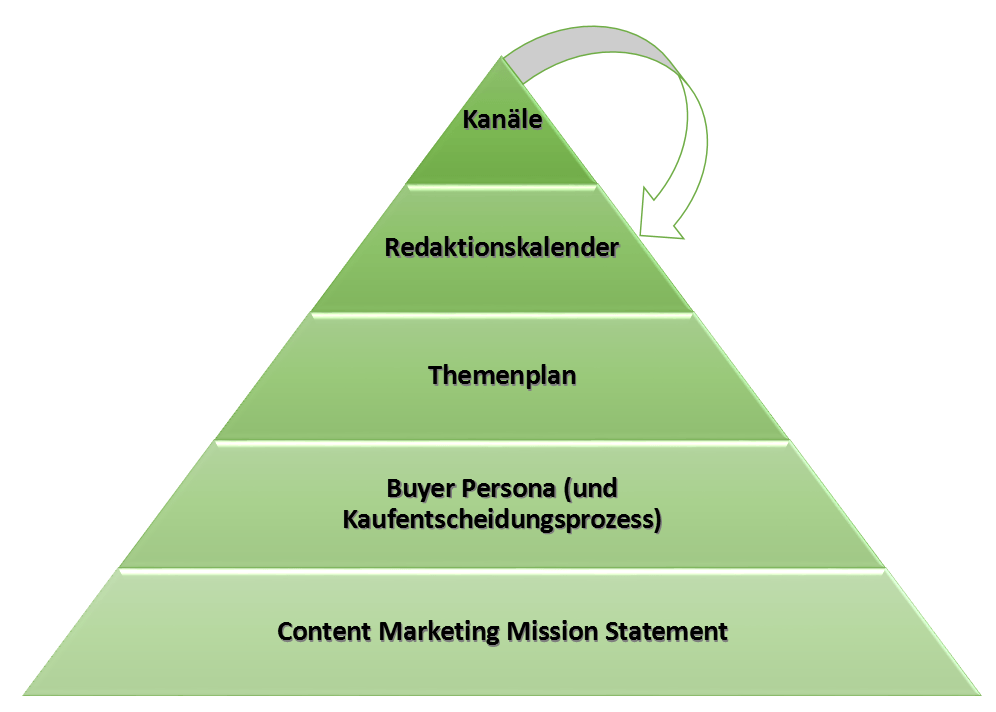 So fügt sich der Themenplan in die Content Marketing Strategie ein