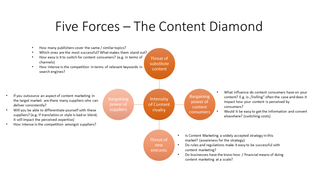 Planning an international Content Marketing Stragy with the Five Forces Framework