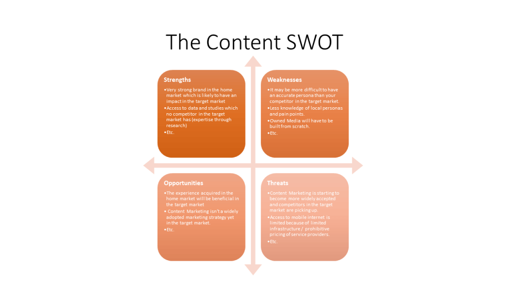 Using the Content SWOT Framework to plan a content Strategy