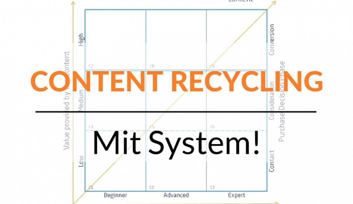 Content Recycling mit System: die Content Repurposing Matrix