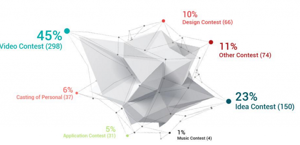 Crowdsourcing: Welche Art von Inhalte werden bei Wettbewerben ausgeschrieben?