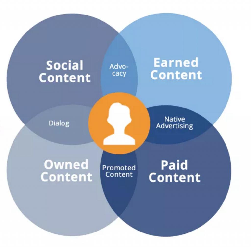 POSE - Distribution et promotion de contenus