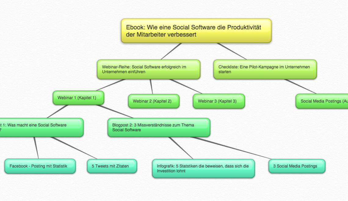 """Die Content-Pillar Methode: Content-Erstellung nach dem """"Wasserfall-Prinzip"""""""