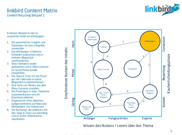 Die Content Recycling Matrix von Linkbird (Übersetzung, Maël Roth)
