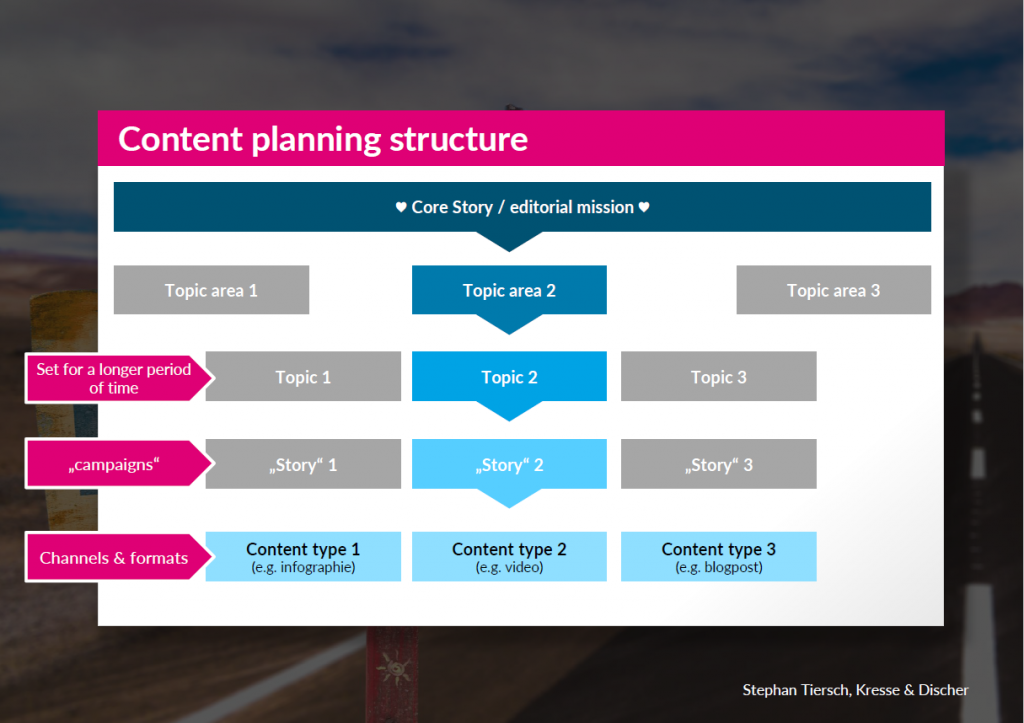 Content Planning needs a clear structure to build a storyline