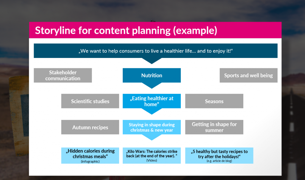 Example of a storyline for content marketing