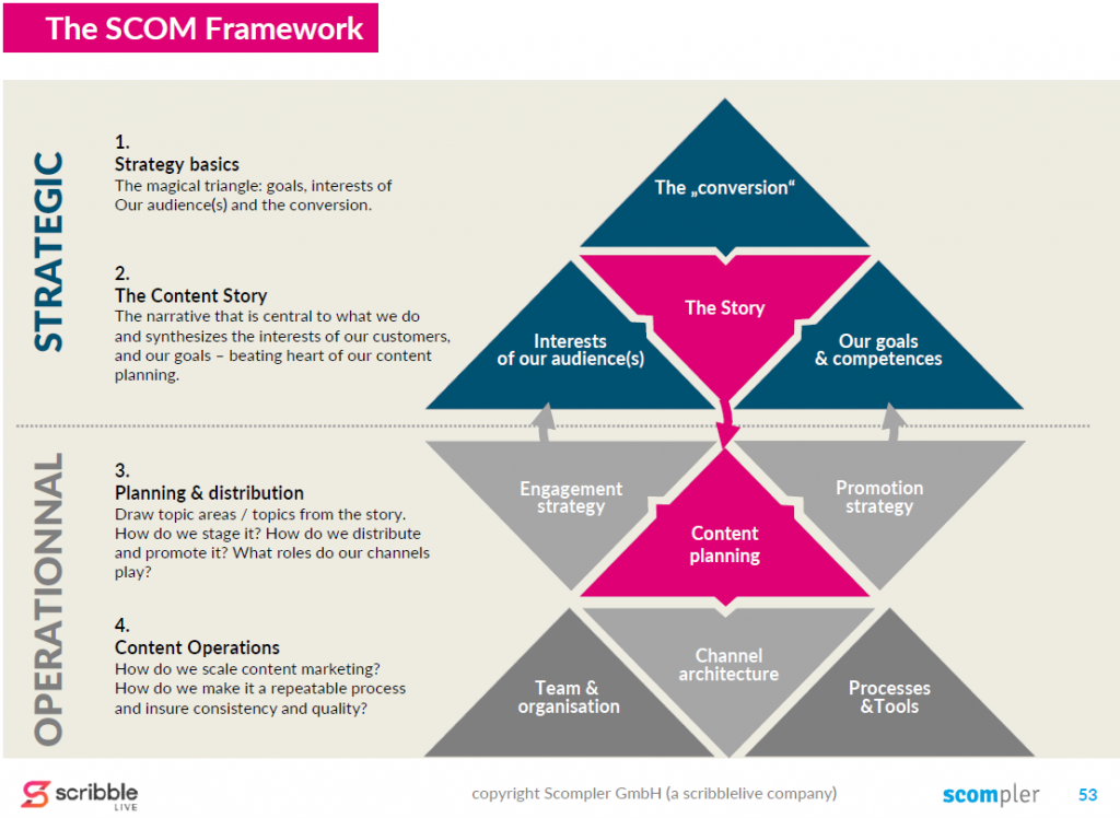 The Framework for strategic Content Marketing (SCOM)