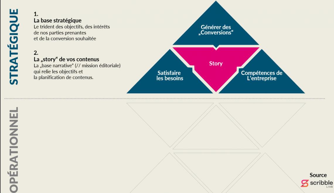 Le trident qui forme la base stratégique de votre content marketing