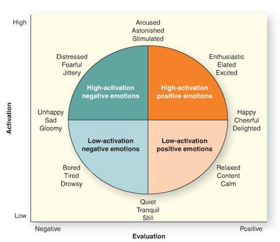 Les émotions activatrices et paralysantes