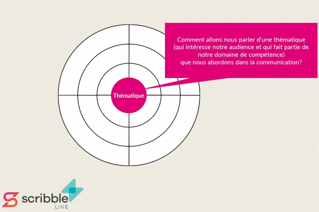 Le Content Radar (M. Lange, Scribblelive)