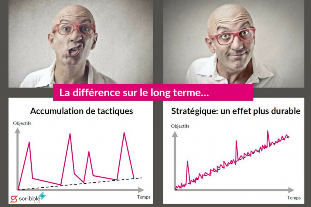 Le content marketing stratégique