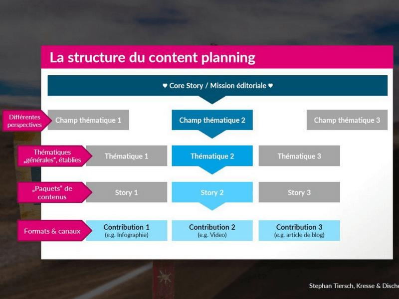 La structure du planning éditorial commence par des bases solides