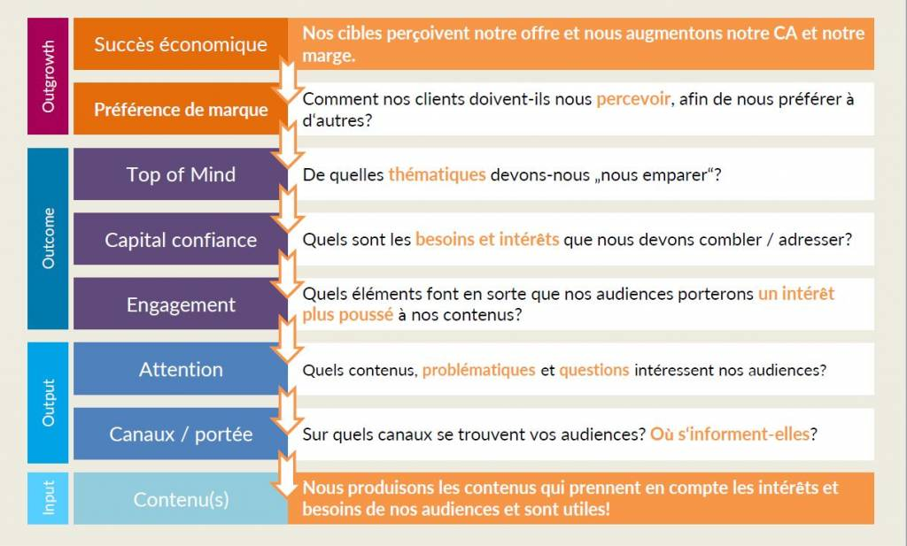 Hierarchie d'objectifs pour uen strategie de content marketing