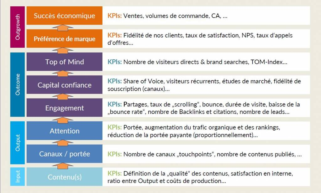 indicateurs de performance (KPIs)