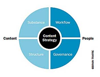 Meghan Casey's content strategy framework