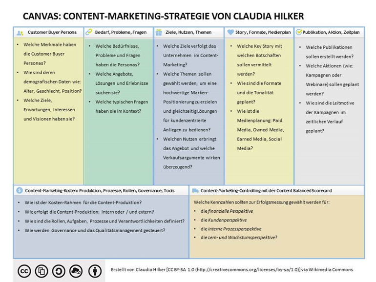 Der Content Marketing Strategie Canvas von Claudia Hilker