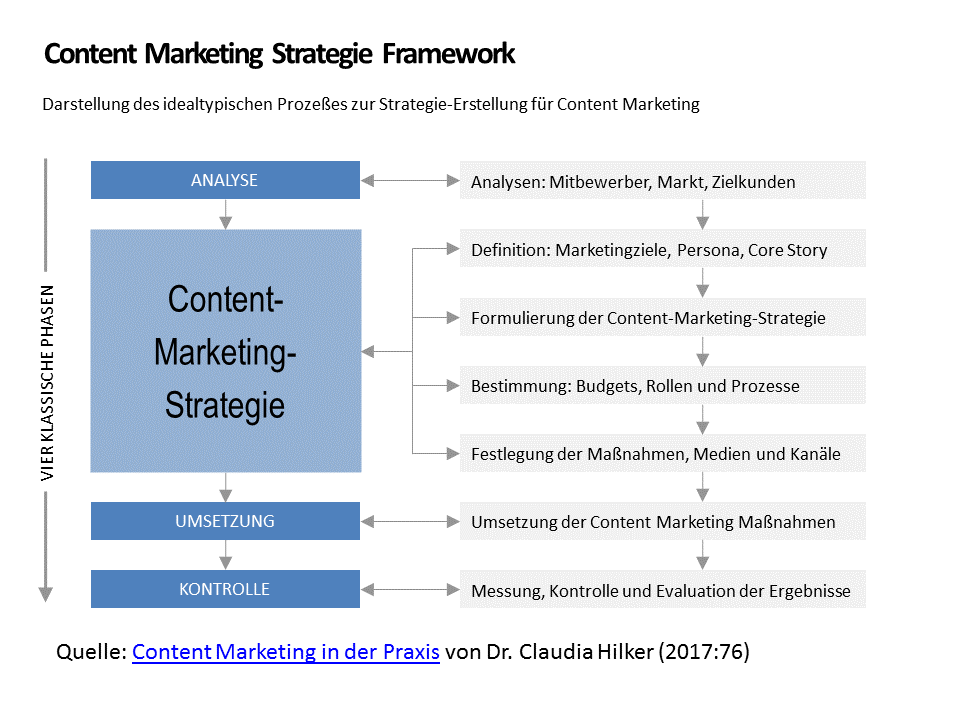 Das Content Marketing Strategie Framework von Claudia Hilker