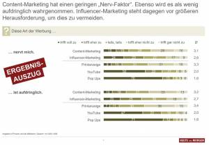 Studie über Content Marketing, Native Advertising und Influencer Marketing von heute und morgen